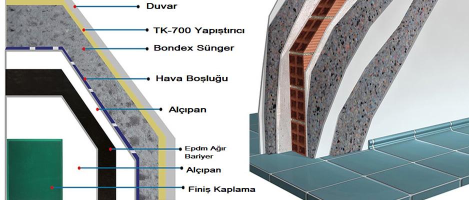 Ortak Duvar Ses Yalıtım Malzemeleri Ses İzolasyonu